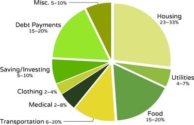 budget-diagram-400
